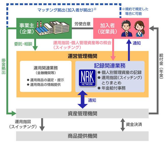 ネットワーク キーピング 日本 レコード